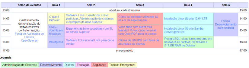 software Livre 2013